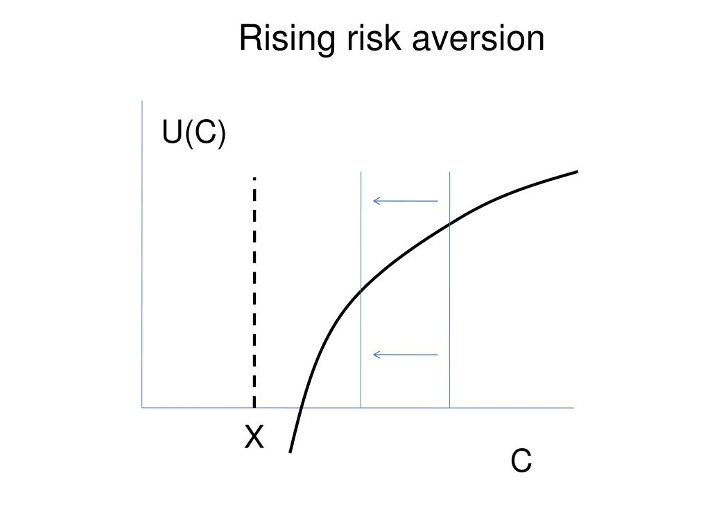 Rising risk aversion
