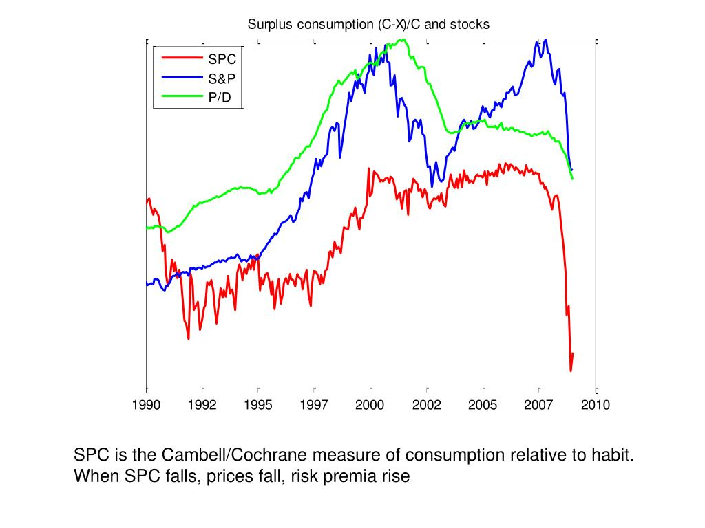 SPC is the Cambell/Cochrane measure of consumption relative to habit.