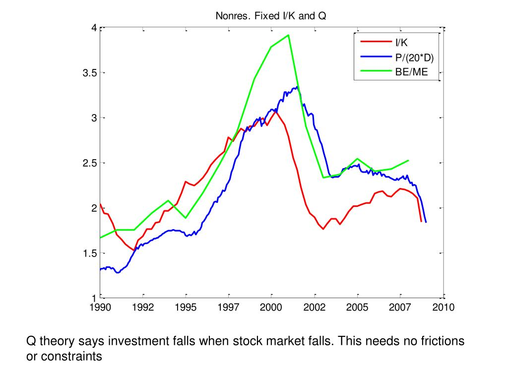 Q theory says investment falls when stock market falls. This needs no frictions or constraints