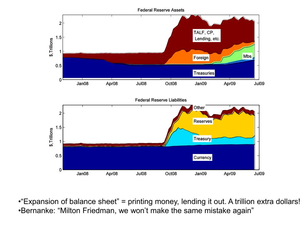 """""""Expansion of balance sheet"""" = printing money, lending it out. A trillion extra dollars!"""