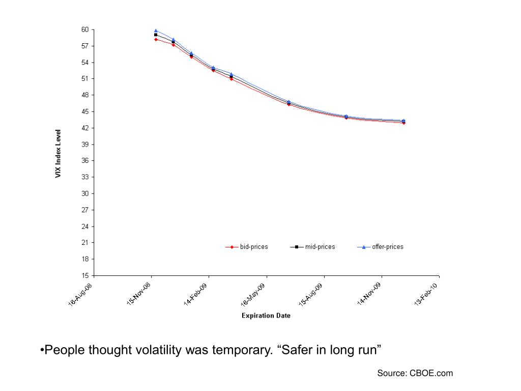 """People thought volatility was temporary. """"Safer in long run"""""""