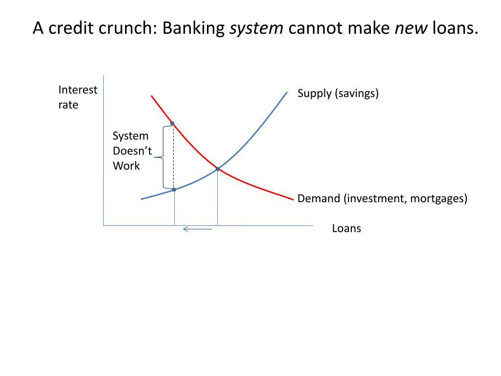A credit crunch: Banking