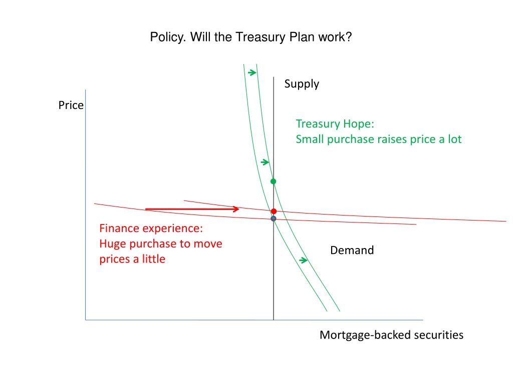 Policy. Will the Treasury Plan work?