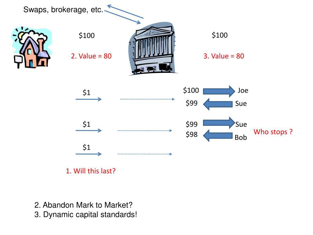Swaps, brokerage, etc.
