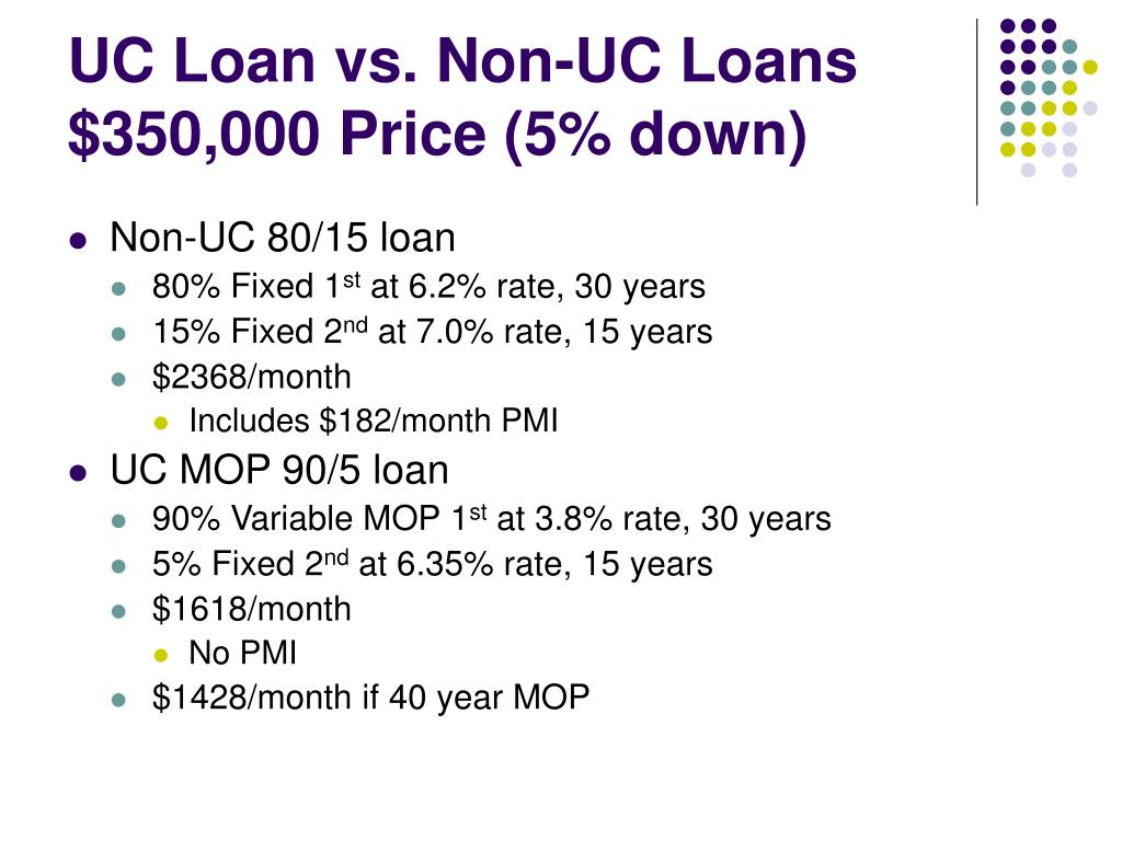 UC Loan vs. Non-UC Loans $350,000 Price (5% down)