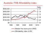 australia fhb affordability index