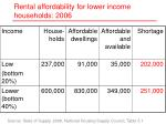 rental affordability for lower income households 2006