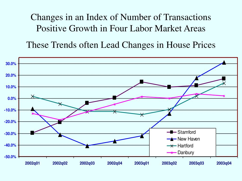 Changes in an Index of Number of Transactions