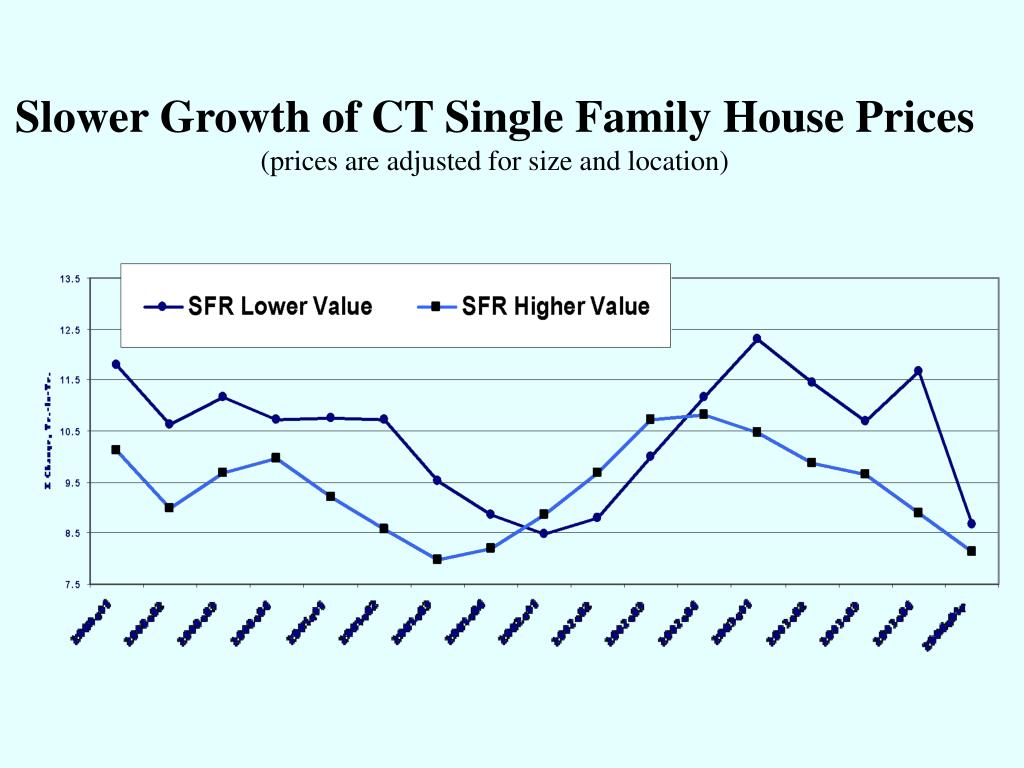 Slower Growth of CT Single Family House Prices