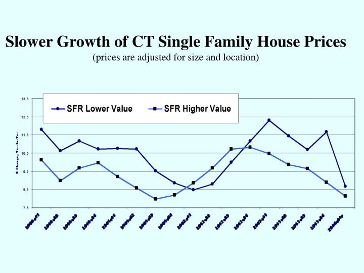 Slower growth of ct single family house prices prices are adjusted for size and location