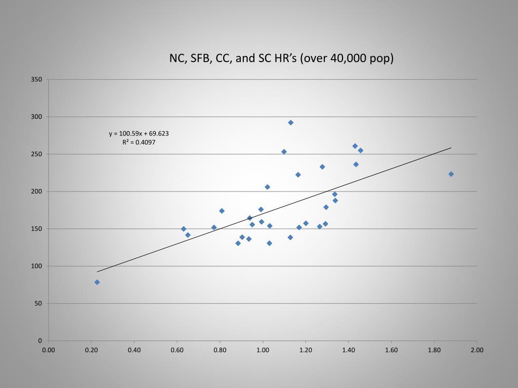 NC, SFB, CC, and SC HR's (over 40,000 pop)