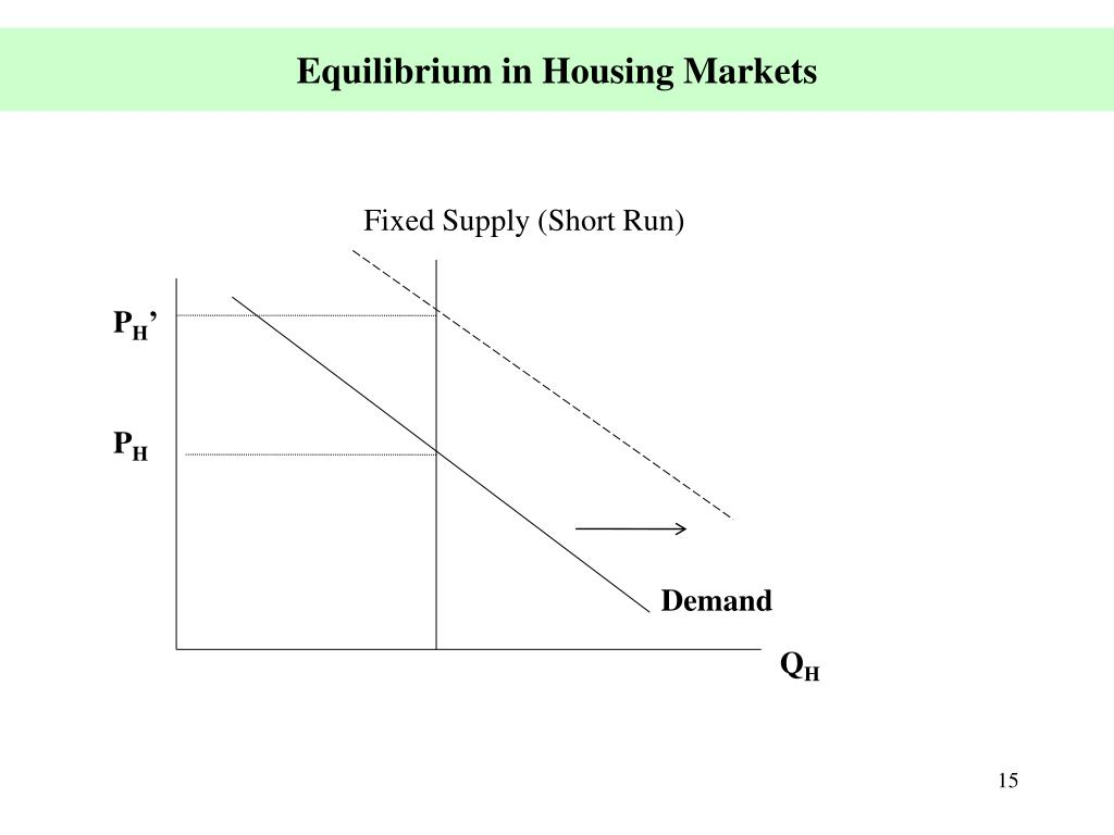 Equilibrium in Housing Markets