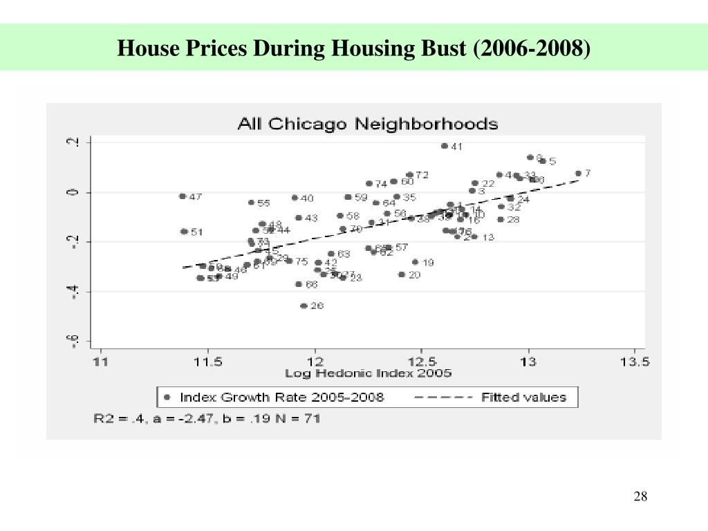 House Prices During Housing Bust (2006-2008)