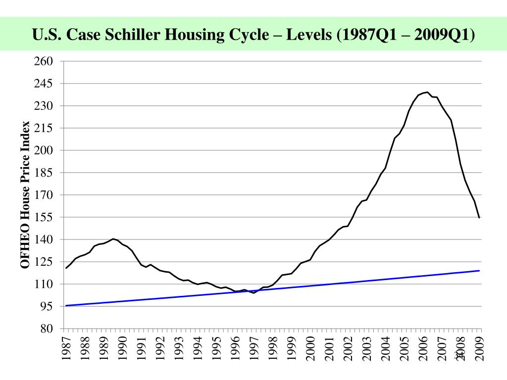 U.S. Case Schiller Housing Cycle – Levels (1987Q1 – 2009Q1)