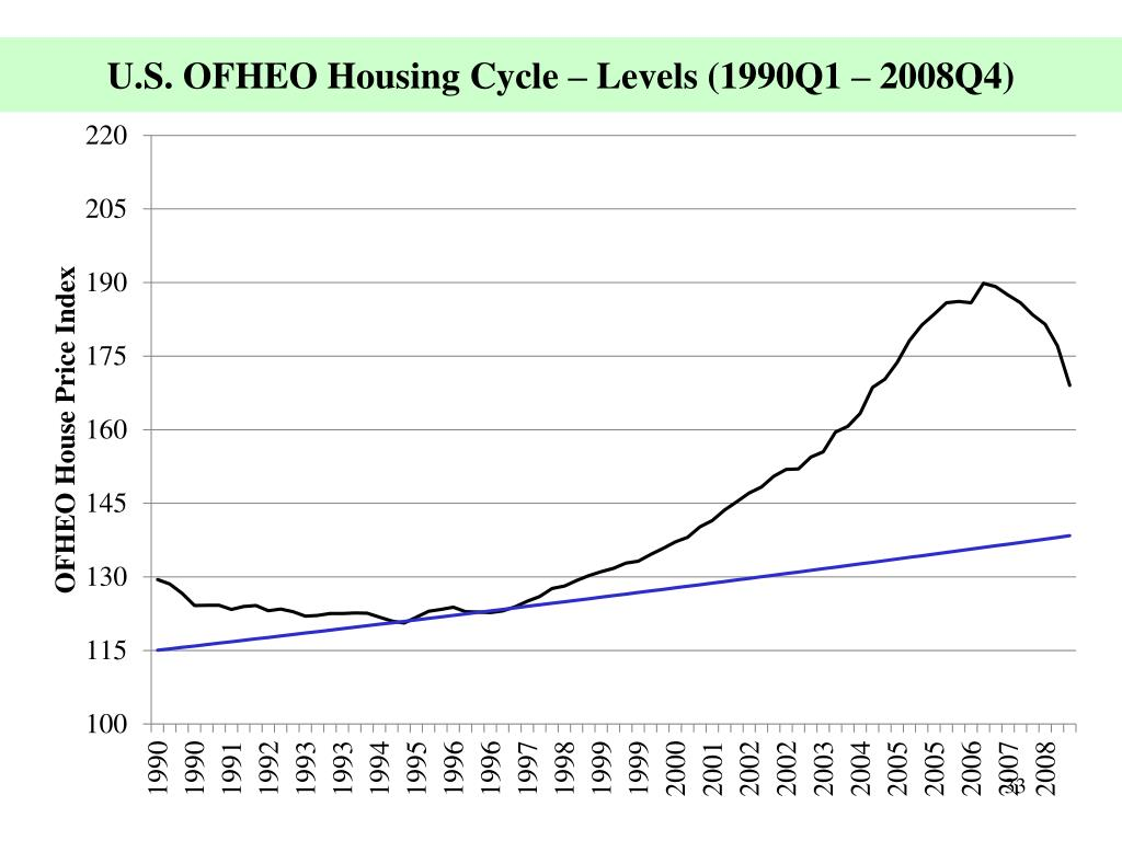 U.S. OFHEO Housing Cycle – Levels (1990Q1 – 2008Q4)