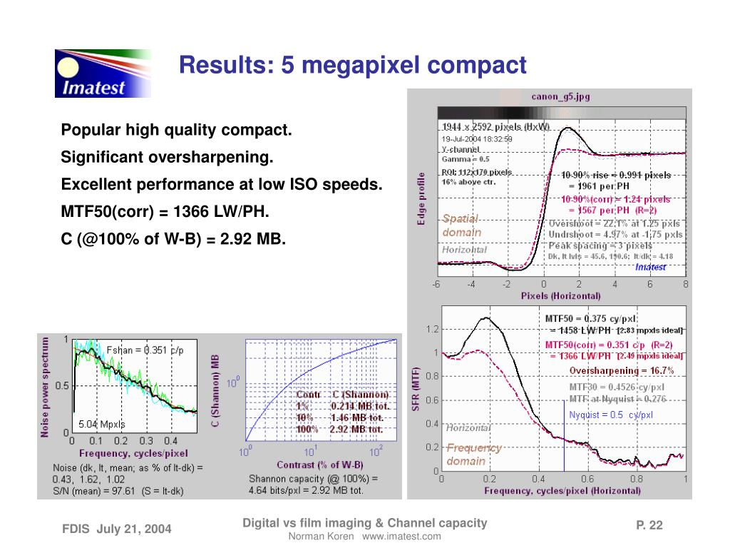 Results: 5 megapixel compact