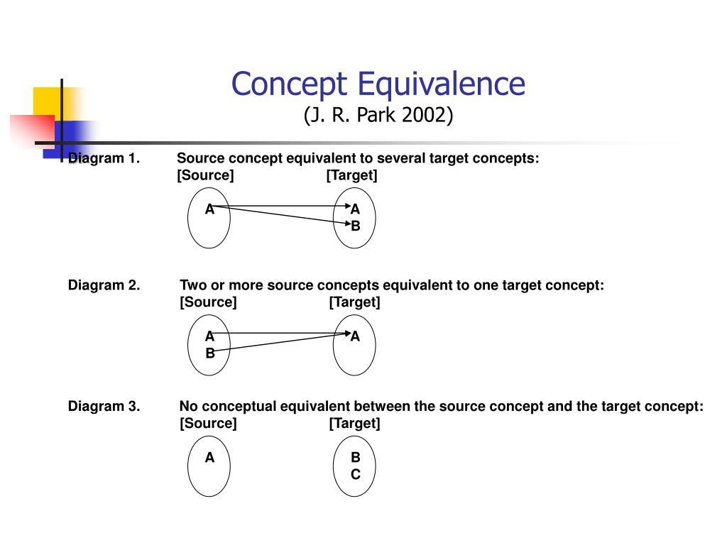 Concept Equivalence