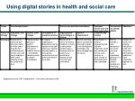 using digital stories in health and social care5