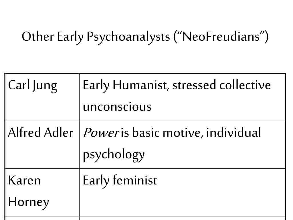 """Other Early Psychoanalysts (""""NeoFreudians"""")"""
