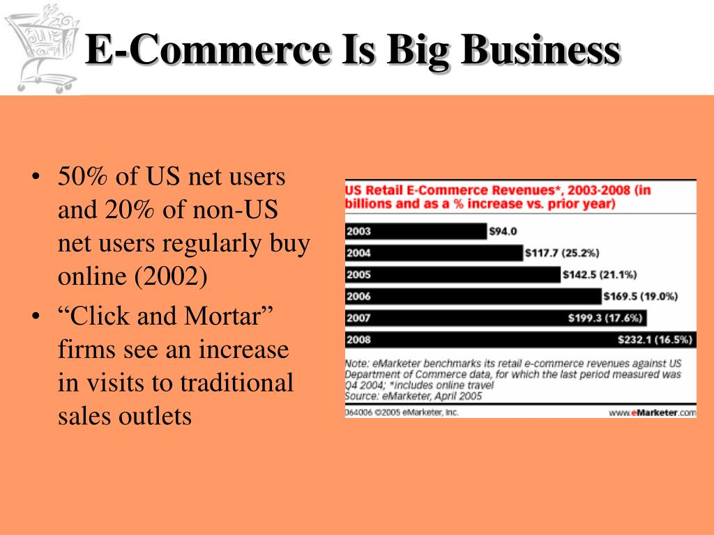 E-Commerce Is Big Business