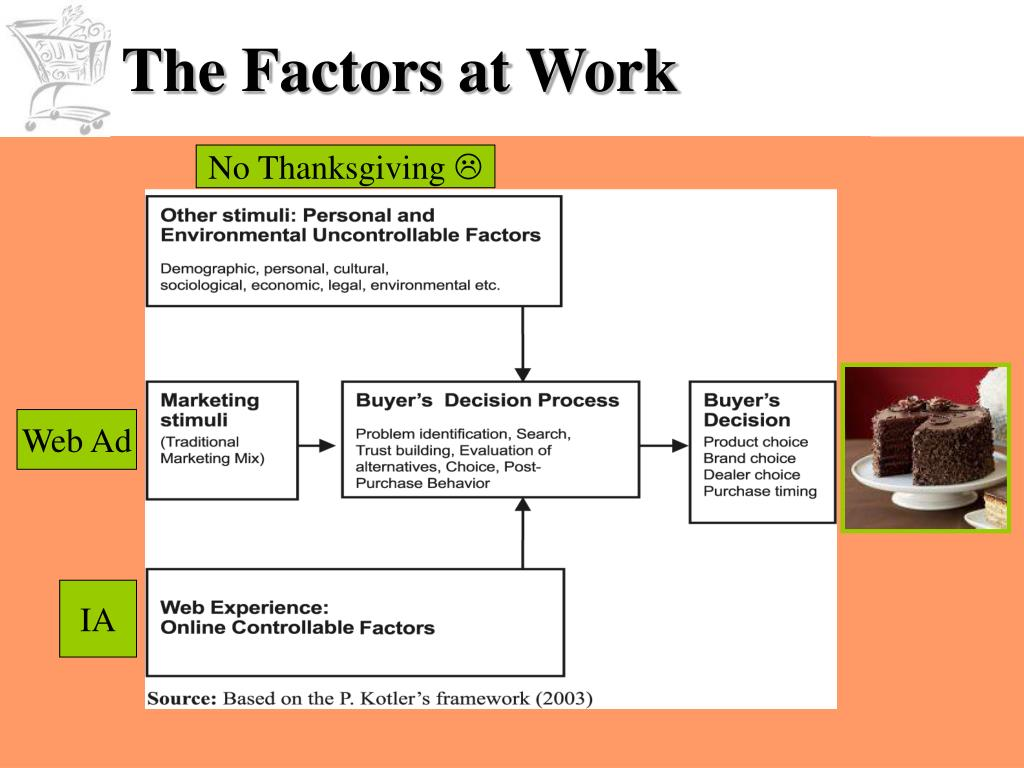 The Factors at Work