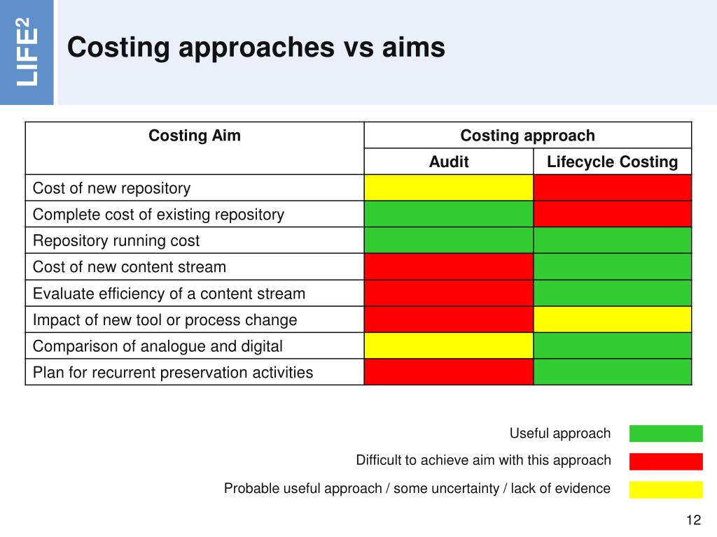 Costing approaches vs aims