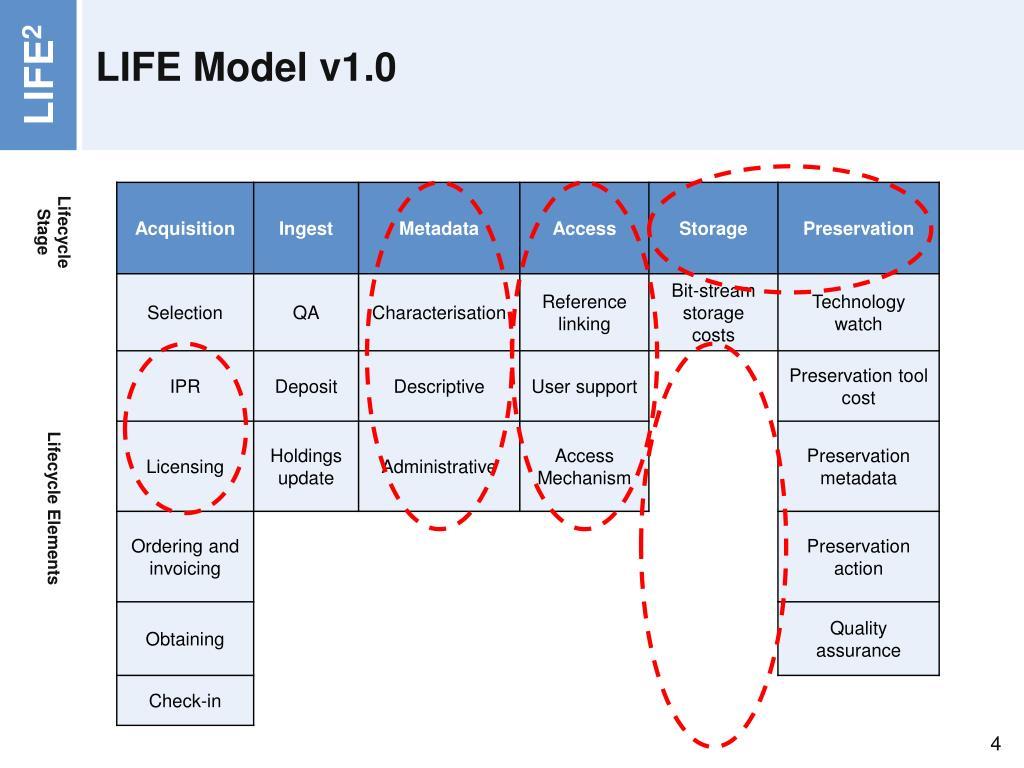LIFE Model v1.0