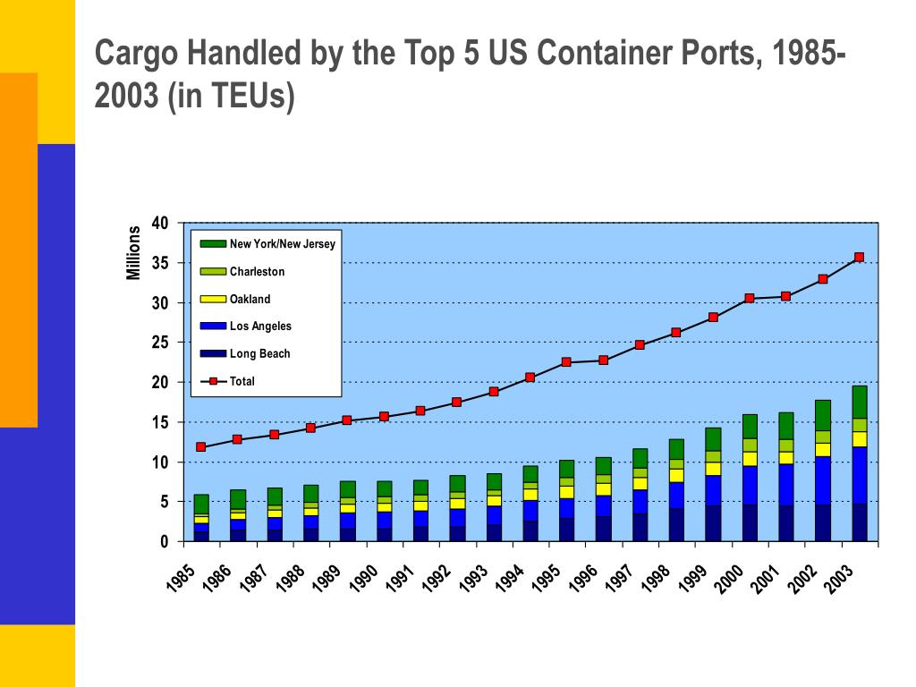 Cargo Handled by the Top 5 US Container Ports, 1985-2003 (in TEUs)