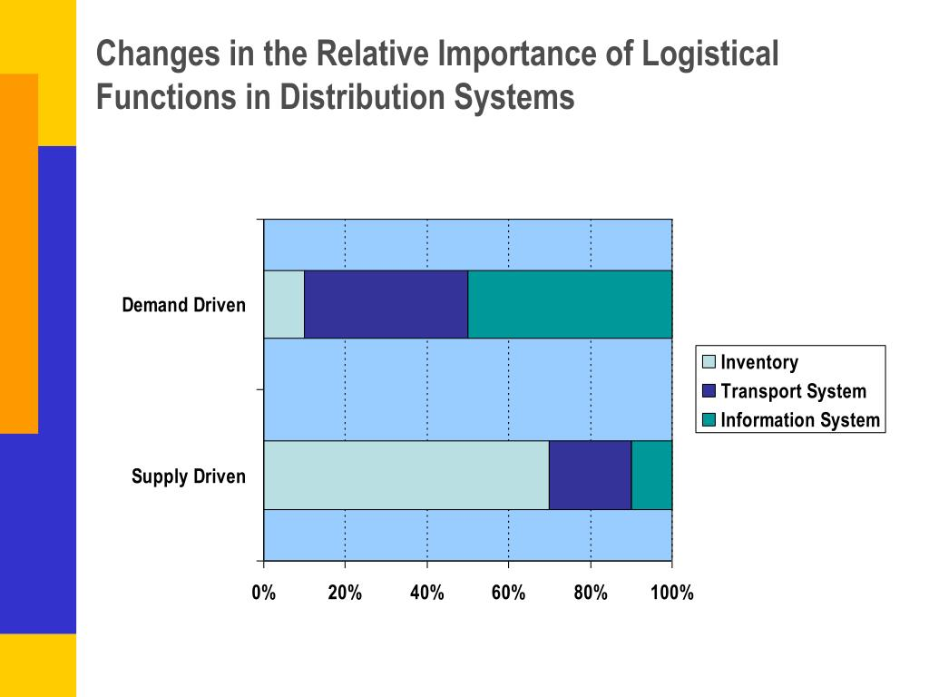 Changes in the Relative Importance of Logistical Functions in Distribution Systems