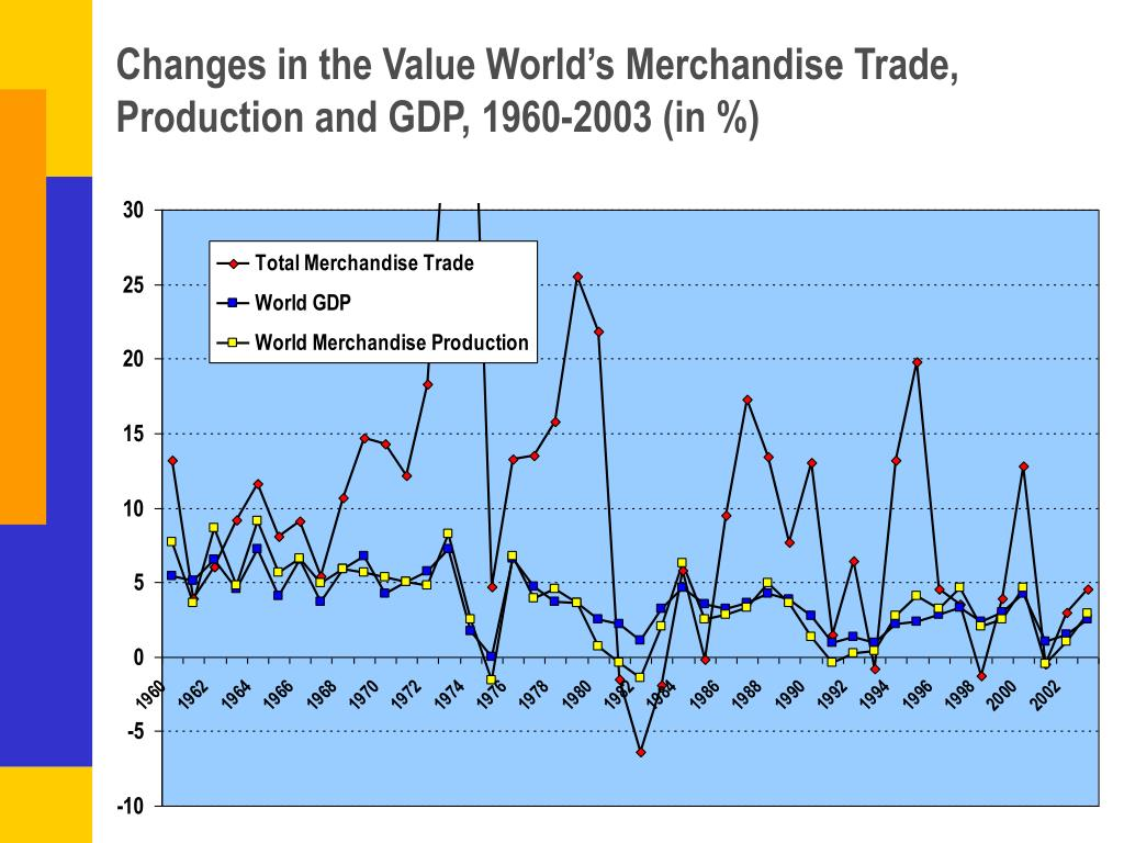 Changes in the Value World's Merchandise Trade, Production and GDP, 1960-2003 (in %)