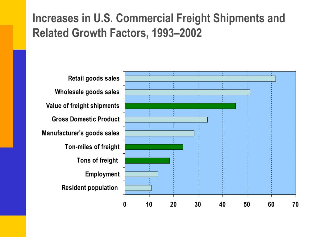 Increases in U.S. Commercial Freight Shipments and