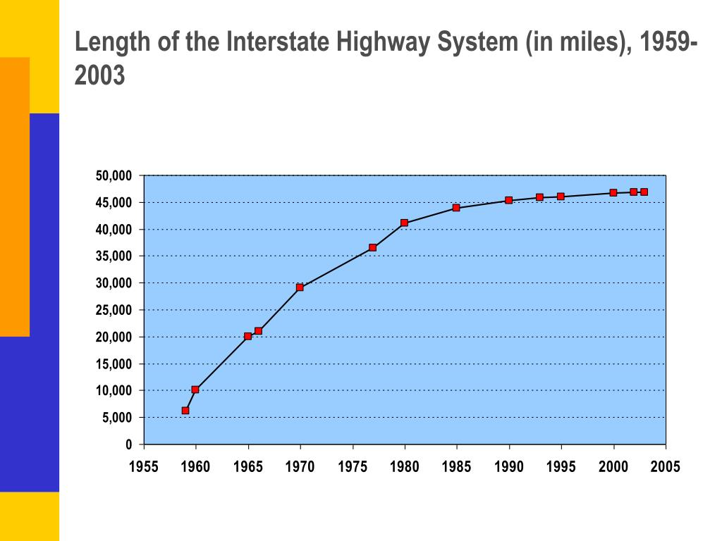 Length of the Interstate Highway System (in miles), 1959-2003