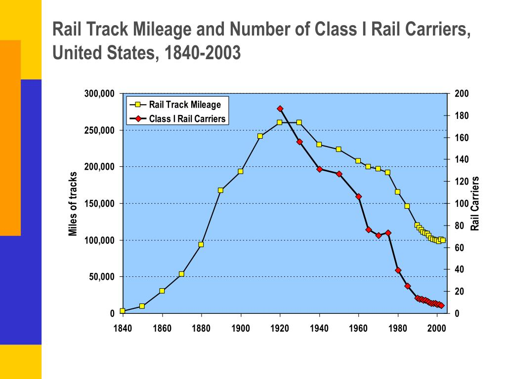 Rail Track Mileage and Number of Class I Rail Carriers, United States, 1840-2003