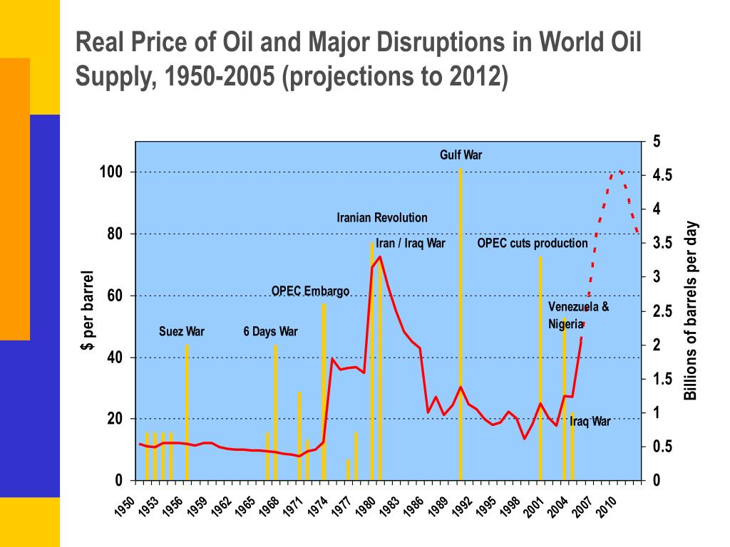 Real Price of Oil and Major Disruptions in World Oil Supply, 1950-2005 (projections to 2012)