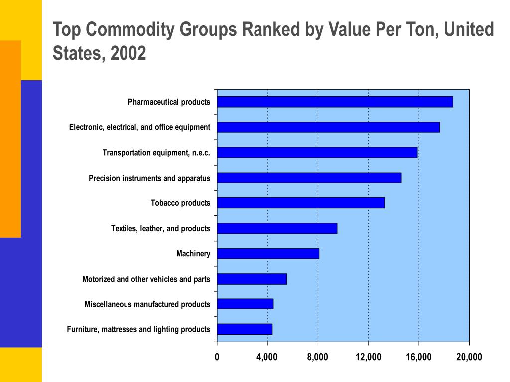 Top Commodity Groups Ranked by Value Per Ton, United States, 2002