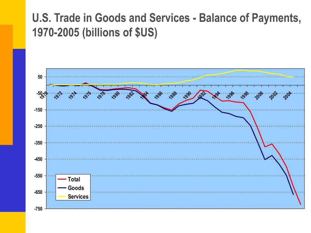 U.S. Trade in Goods and Services - Balance of Payments, 1970-2005 (billions of $US)