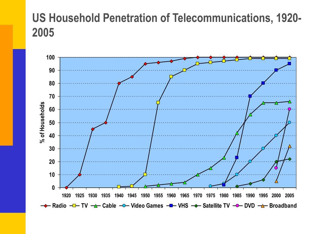 US Household Penetration of Telecommunications, 1920-2005