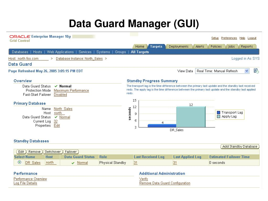 Data Guard Manager (GUI)