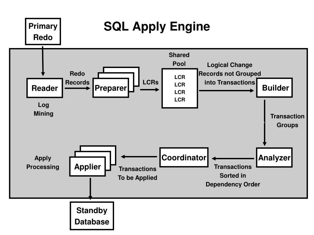 SQL Apply Engine