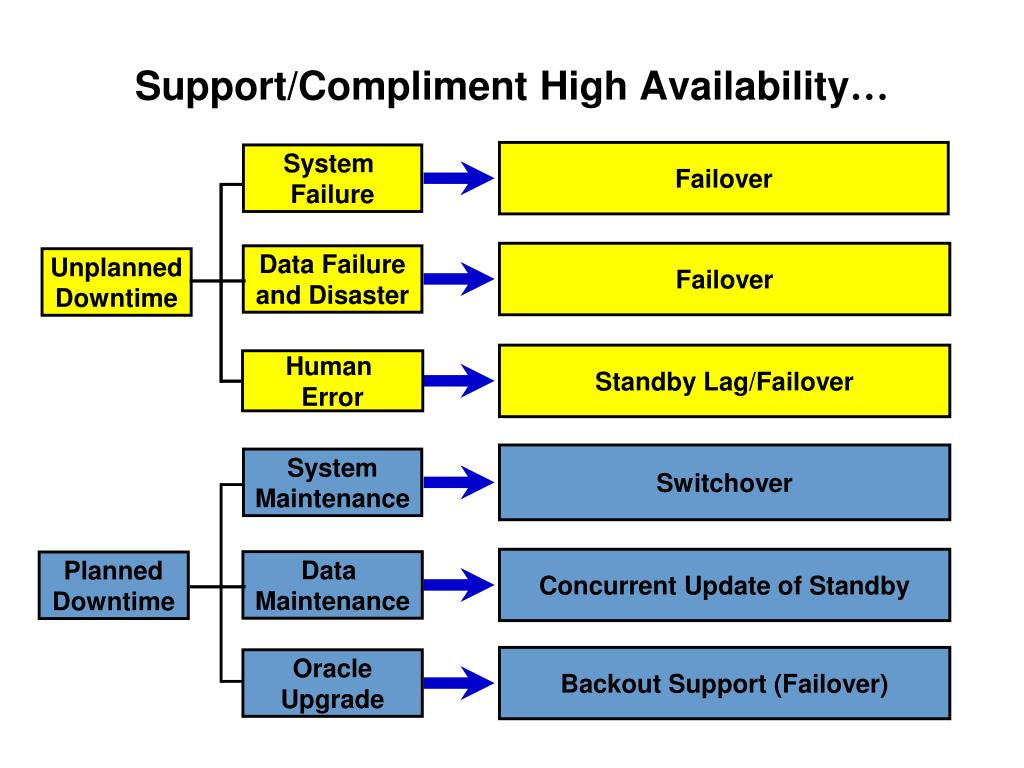 Support/Compliment High Availability