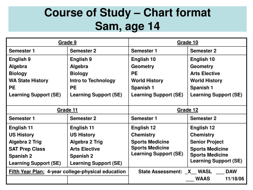 Course of Study – Chart format