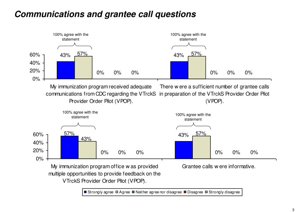 Communications and grantee call questions