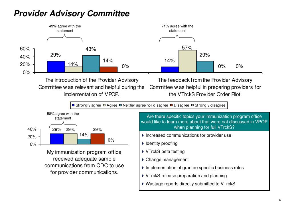 Provider Advisory Committee