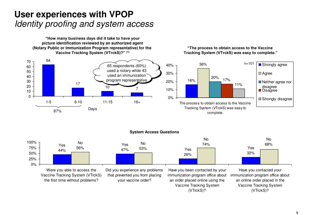 User experiences with VPOP