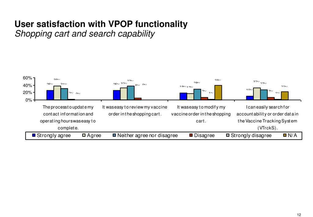User satisfaction with VPOP functionality