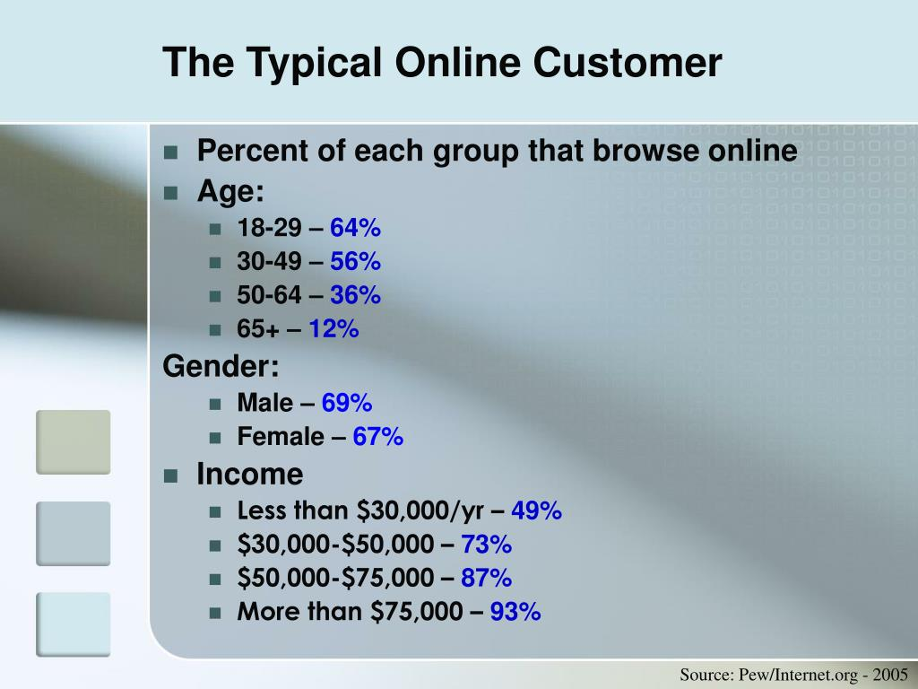 The Typical Online Customer