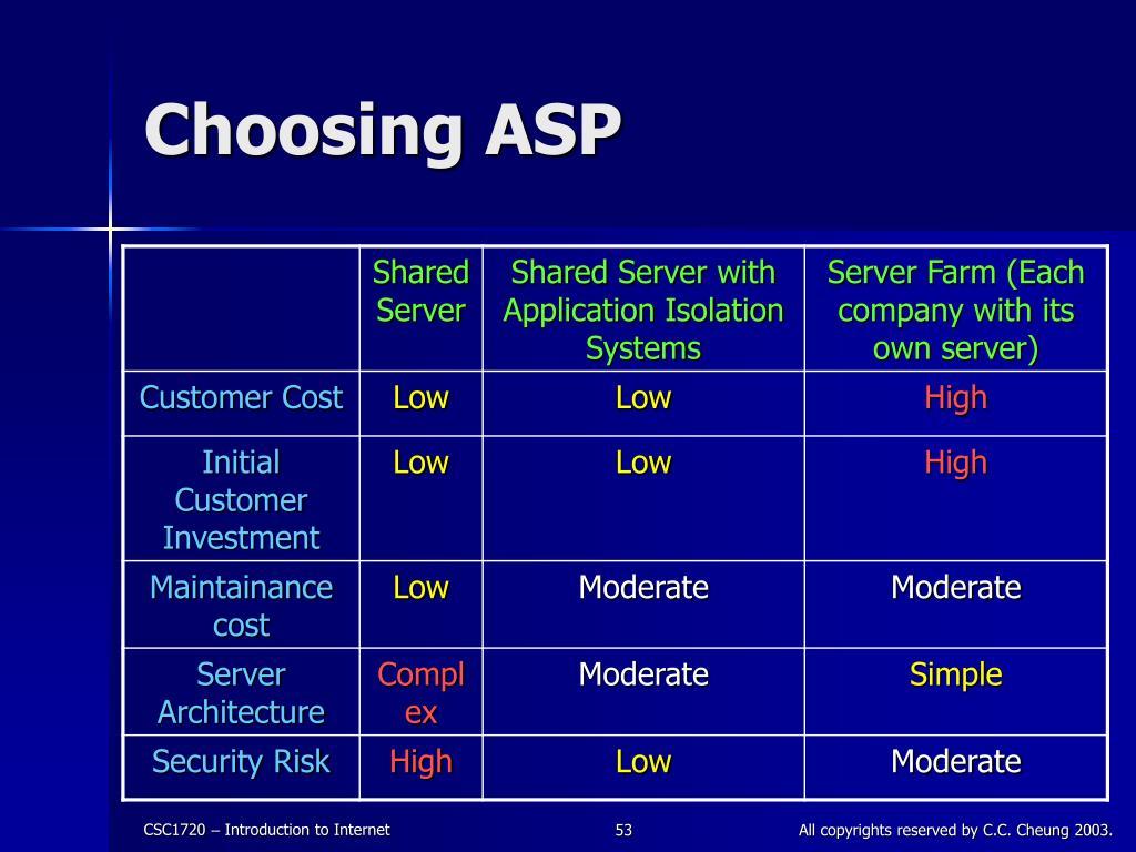 Choosing ASP