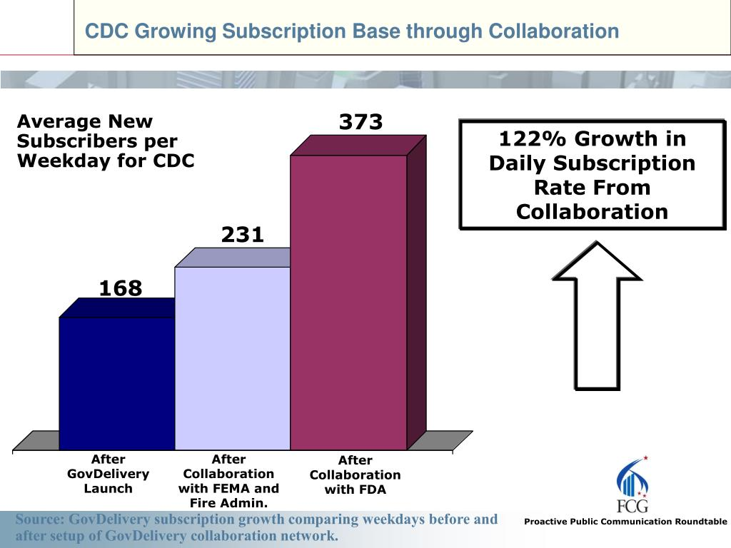 CDC Growing Subscription Base through Collaboration