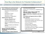 how big is the network for potential collaboration