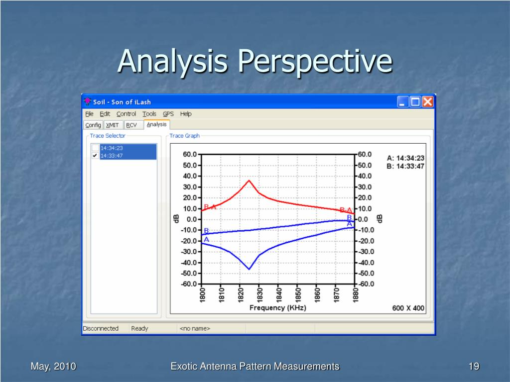 Analysis Perspective